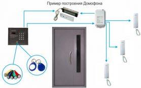 Особенности подключения домофона для дома: кабельное и беспроводное соединение