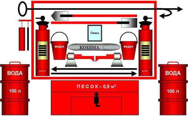 Качественное проектирование систем безопасности и установка противопожарных систем от компании «Охрана-сервис»