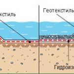 Для чего необходим геотекстиль?